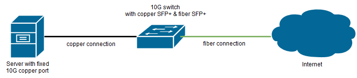 Copper 10G SFP+(1)